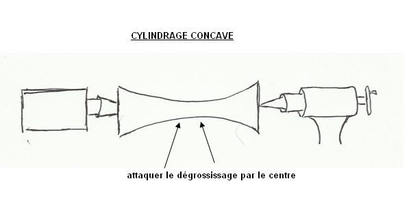 forme convexe cylindrage