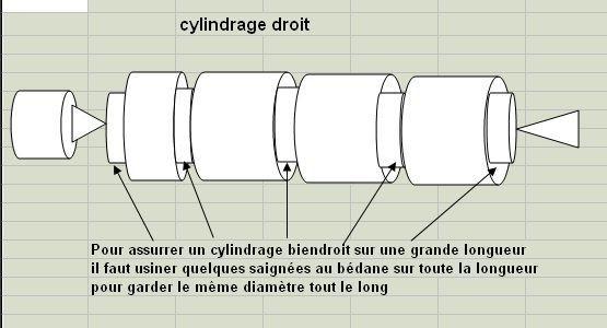 cylindrage schema